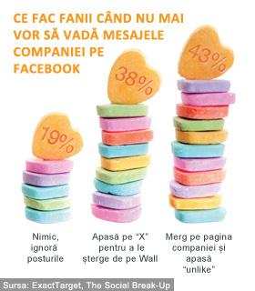 social break-up - Reactiile fanilor Facebook la primirea mesajelor nedorite